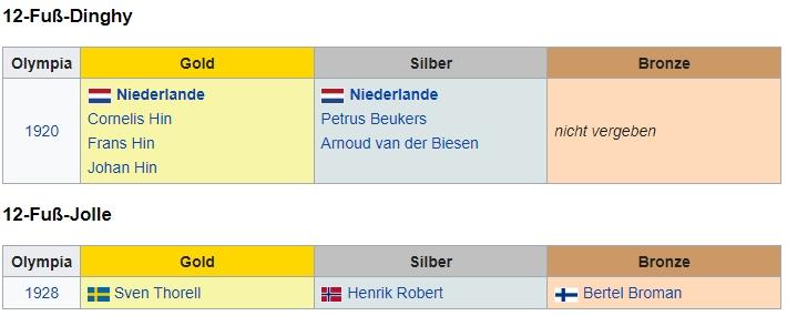 Liste der Olympiasieger im Segeln 12ftDinghy 1920 und 1928 – Wikipedia